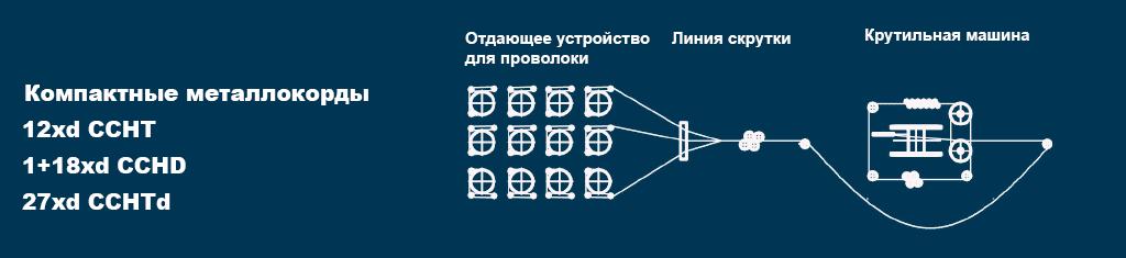 msdn-grafik-1-russisch