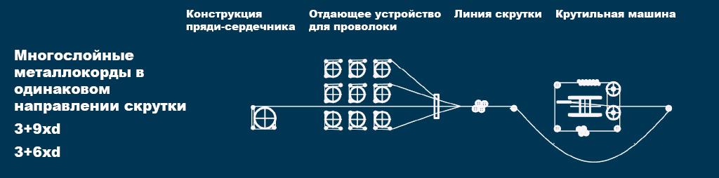 msdn-grafik-2-russisch