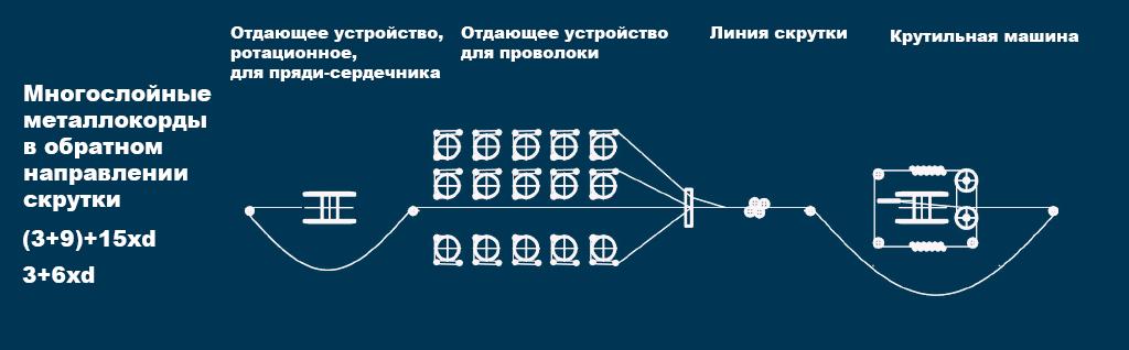 msdn-grafik-3-russisch