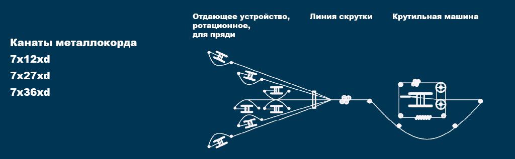 msdn-grafik-4-russisch